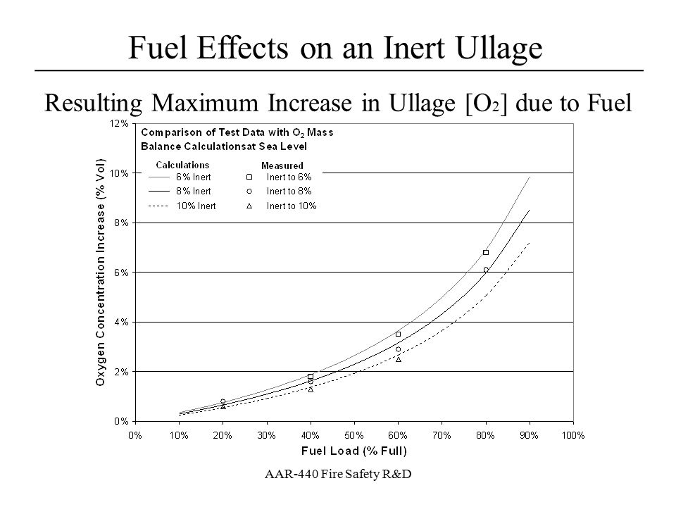 Resulting Maximum Increase in Ullage [O2] due to Fuel